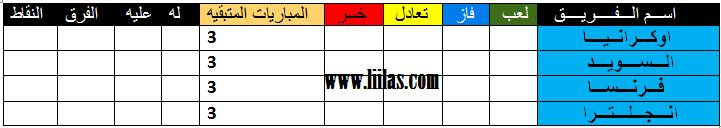 المجموعات 2012